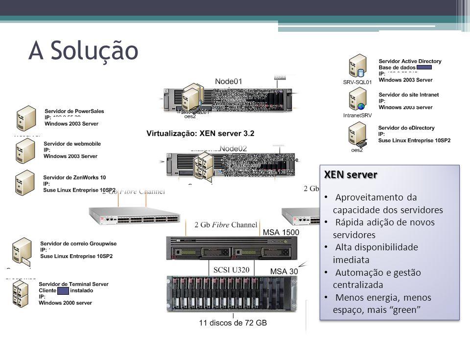 A Solução XEN server Aproveitamento da capacidade dos servidores