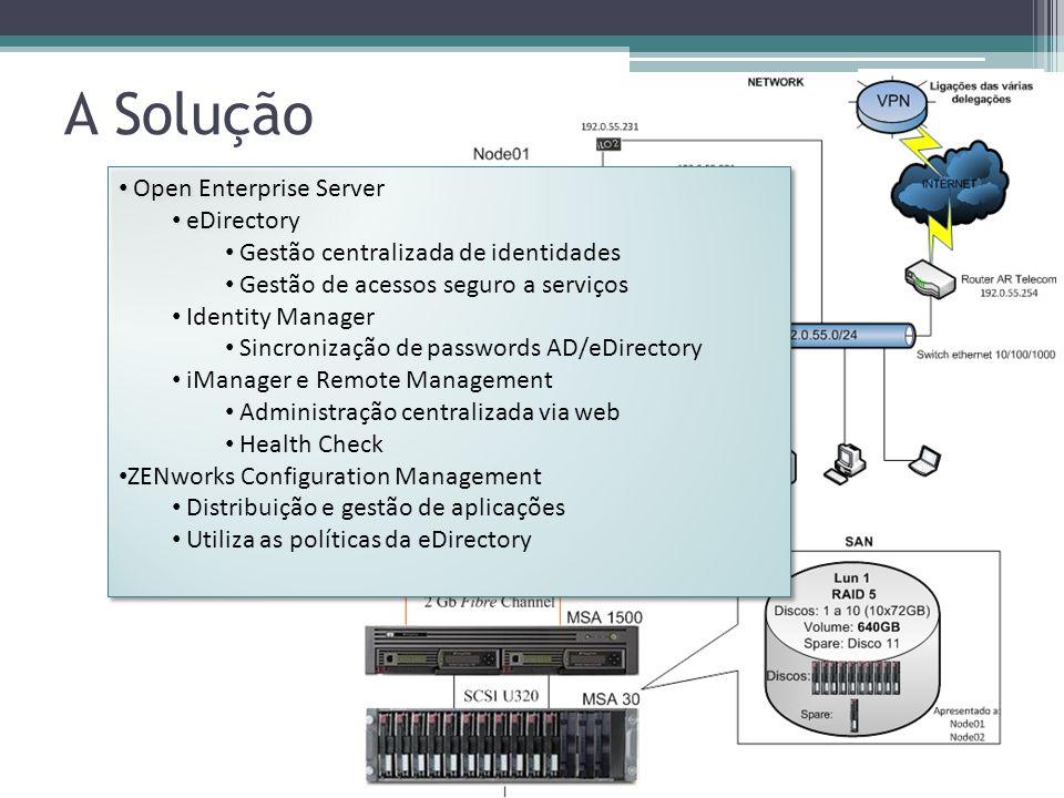 A Solução Open Enterprise Server eDirectory
