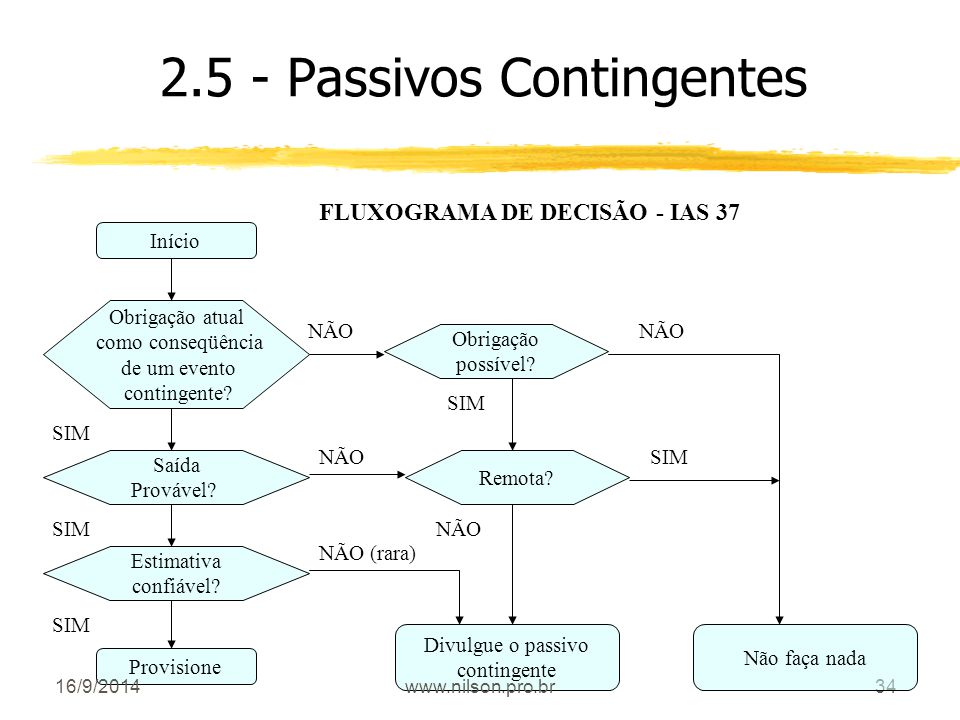 2.5 - Passivos Contingentes