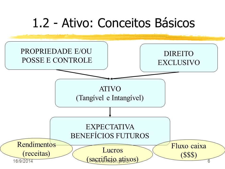 1.2 - Ativo: Conceitos Básicos