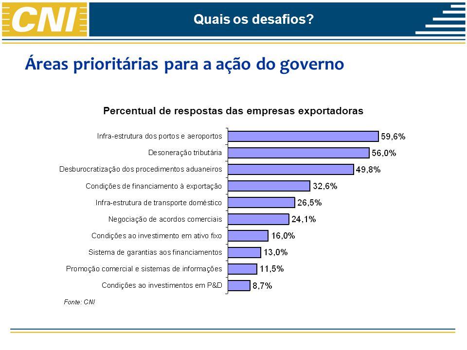 Percentual de respostas das empresas exportadoras