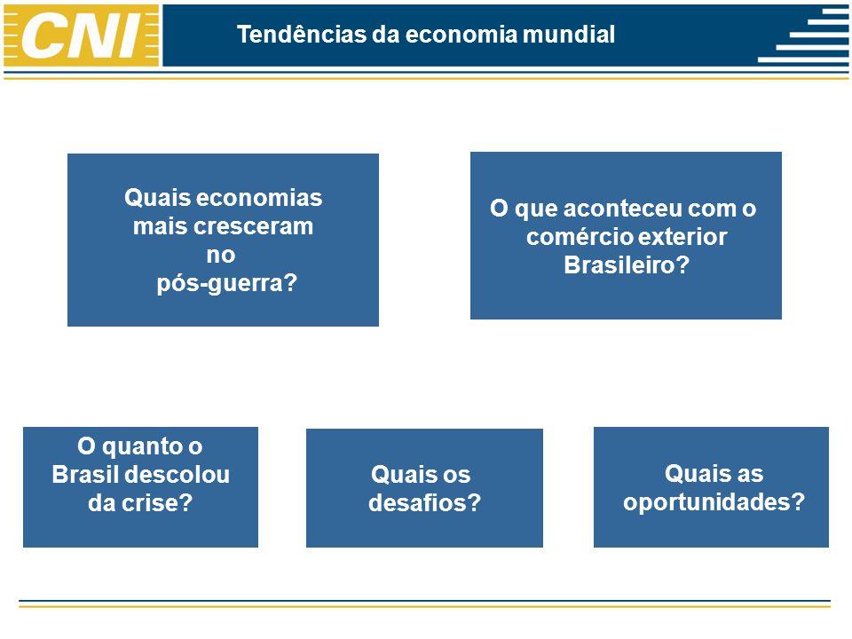 Tendências da economia mundial