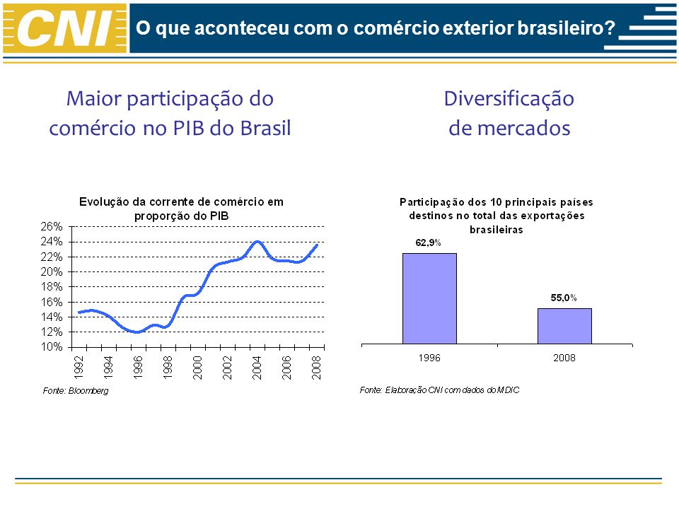 O que aconteceu com o comércio exterior brasileiro