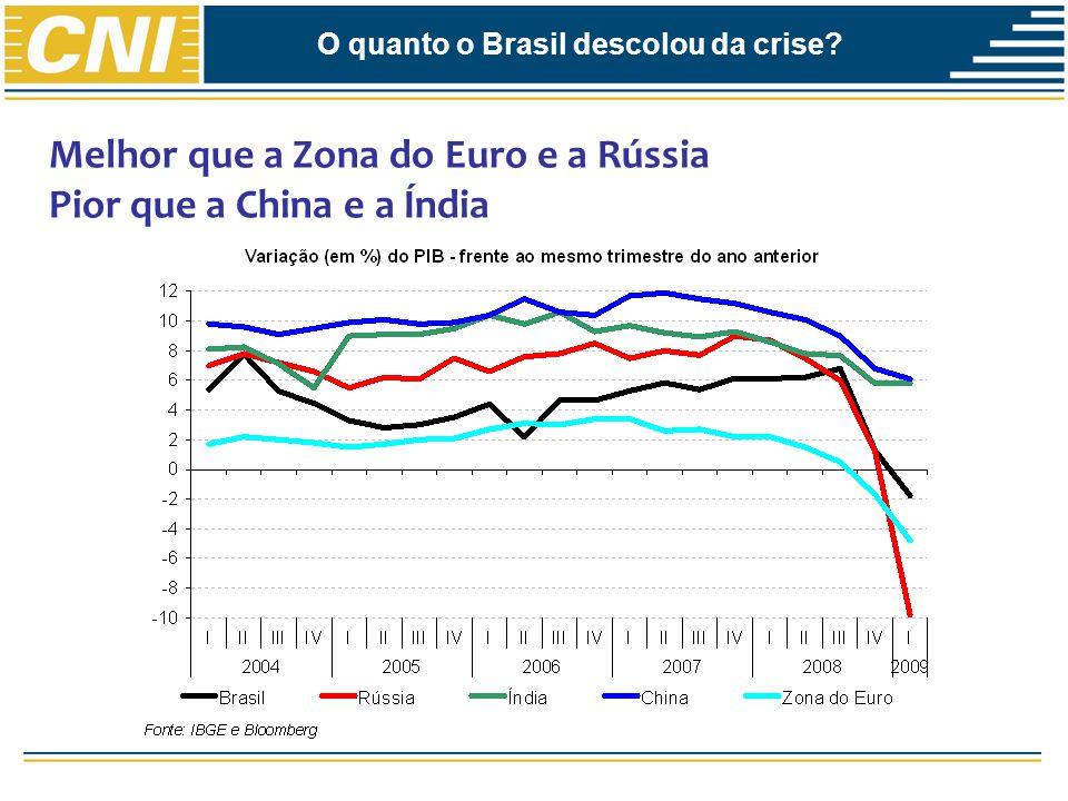 O quanto o Brasil descolou da crise