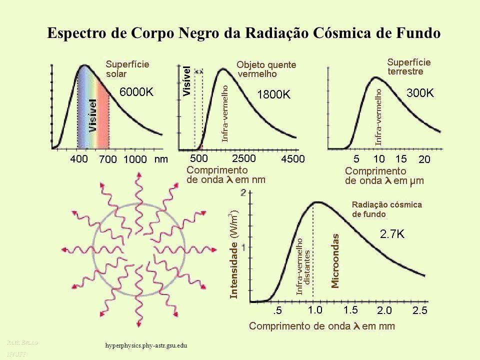 Espectro de Corpo Negro da Radiação Cósmica de Fundo