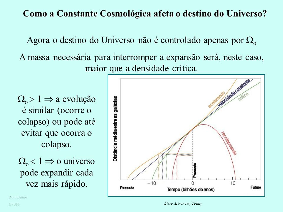 Como a Constante Cosmológica afeta o destino do Universo