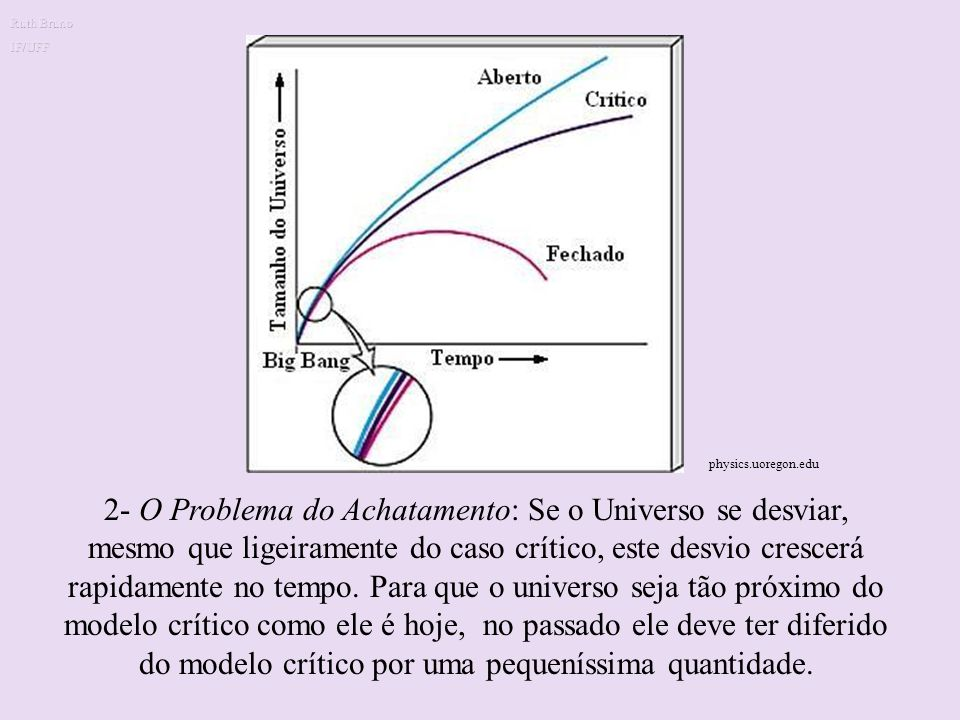 Ruth Bruno IF/UFF. Problema do Achatamento. physics.uoregon.edu.