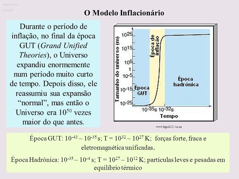 O Modelo Inflacionário