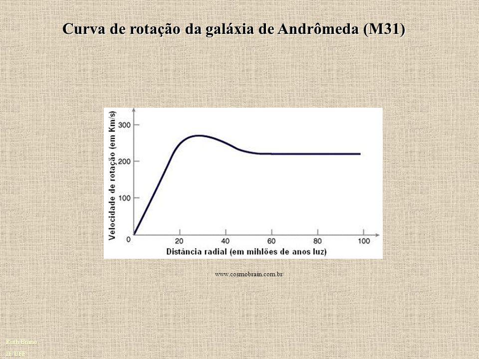 Curva de rotação da galáxia de Andrômeda (M31)