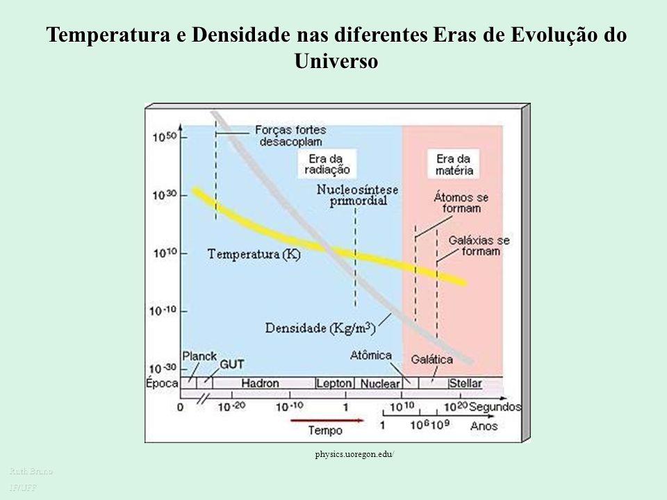 Temperatura e Densidade nas diferentes Eras de Evolução do Universo