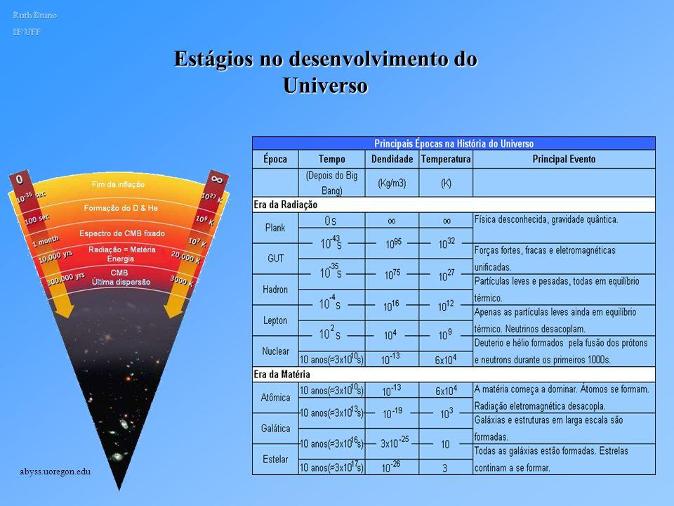 Estágios no desenvolvimento do Universo