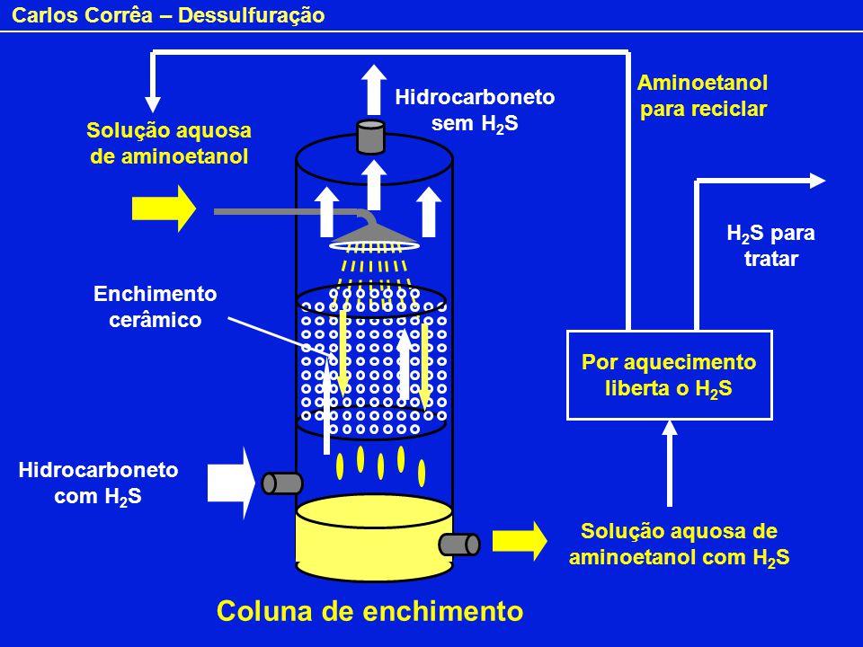 Coluna de enchimento Aminoetanol para reciclar Hidrocarboneto sem H2S