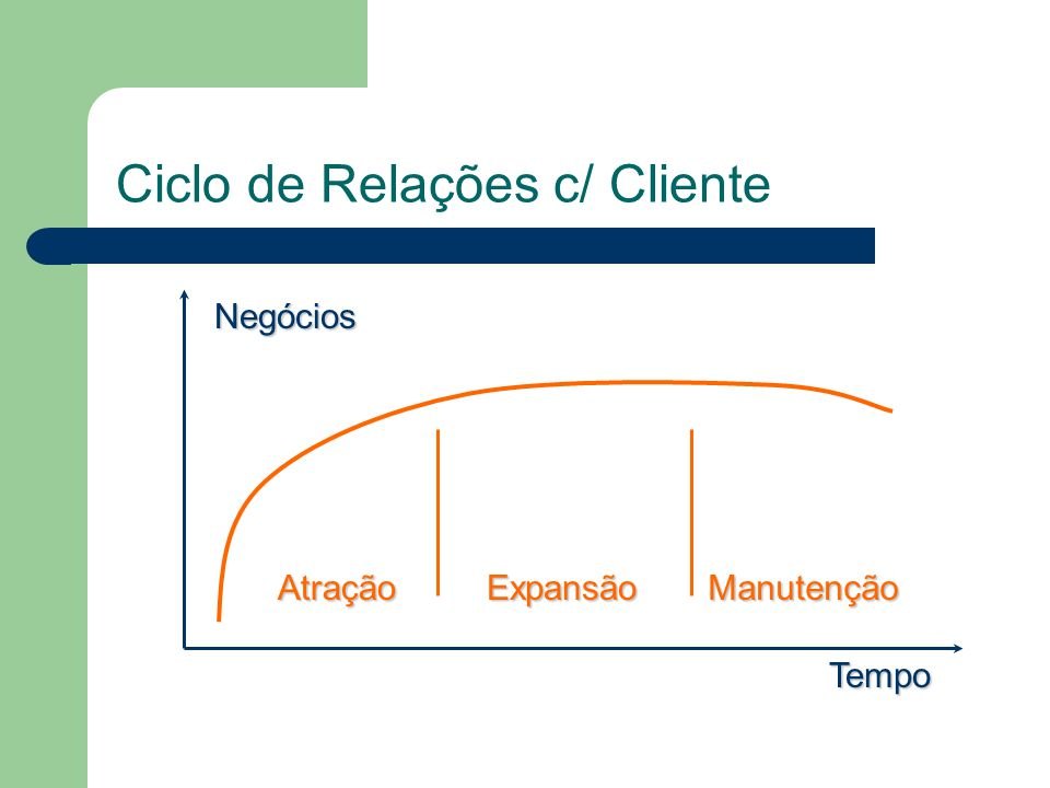 Ciclo de Relações c/ Cliente