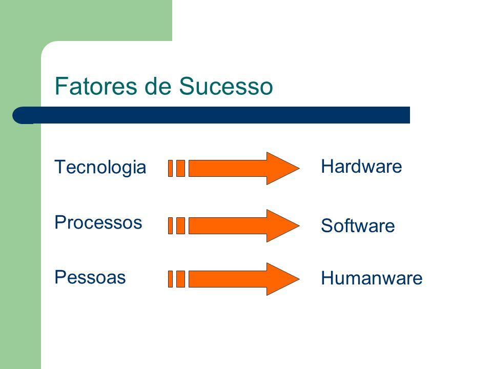Fatores de Sucesso Tecnologia Hardware Processos Software Pessoas