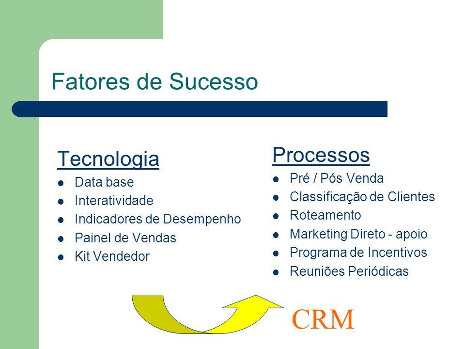 CRM Fatores de Sucesso Processos Tecnologia Pré / Pós Venda Data base