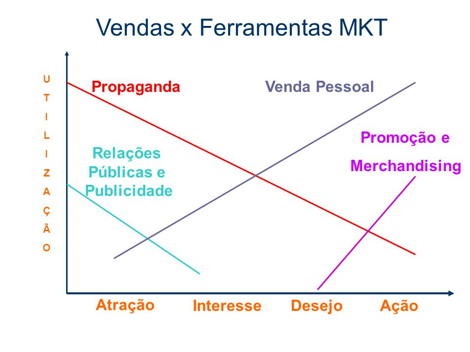 Vendas x Ferramentas MKT