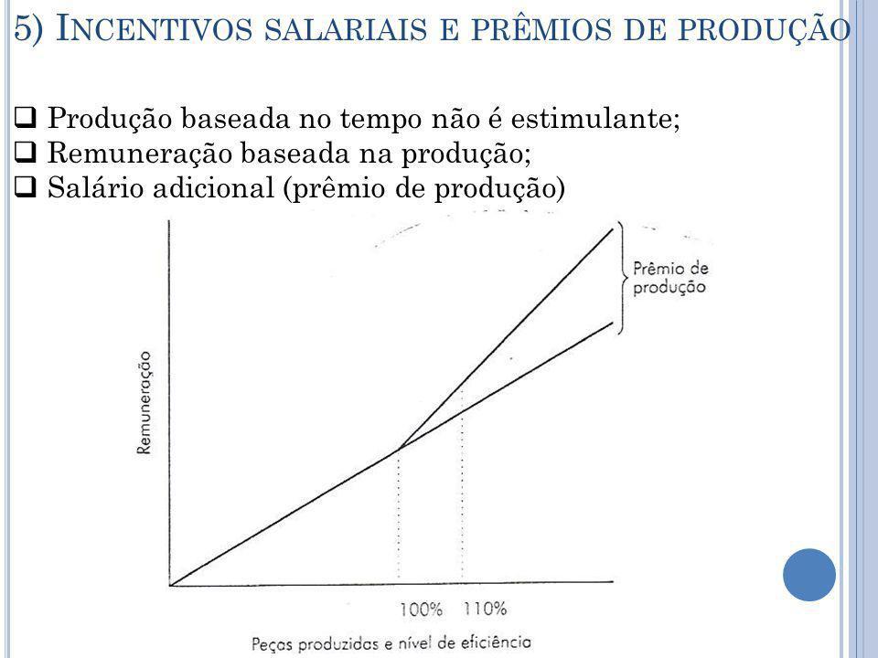 5) Incentivos salariais e prêmios de produção