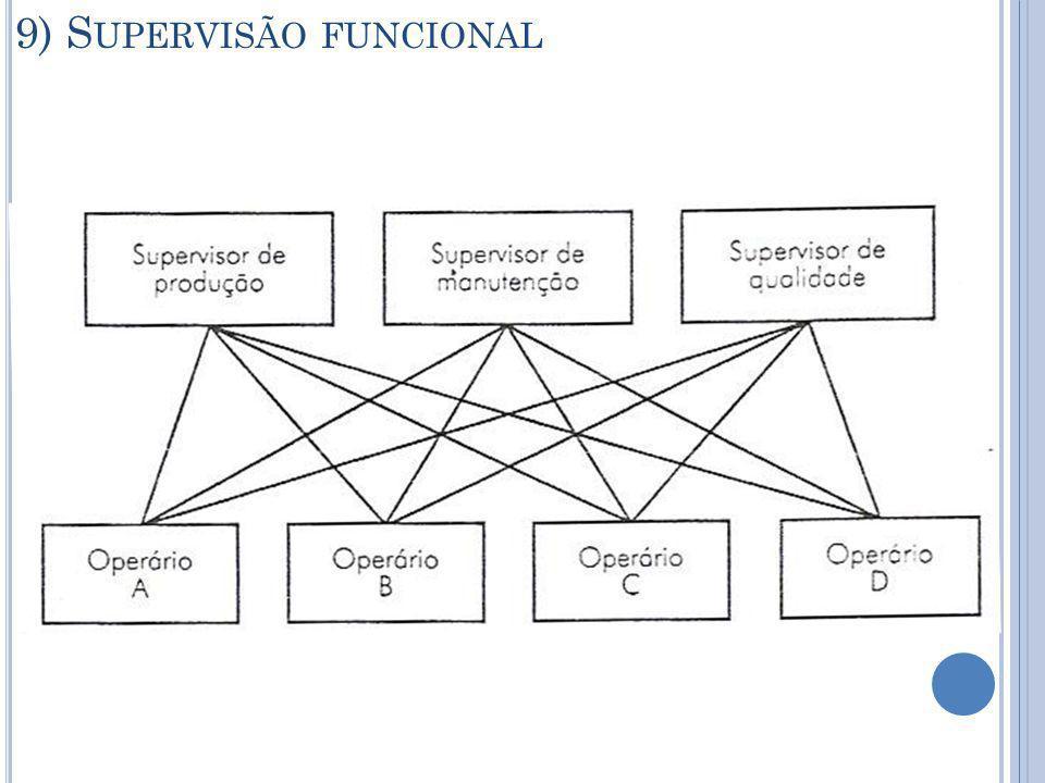 9) Supervisão funcional