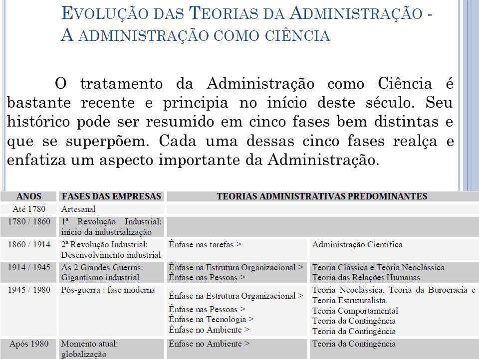 Evolução das Teorias da Administração - A administração como ciência