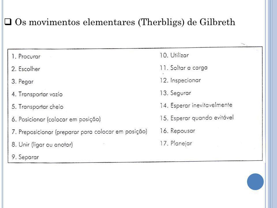 Os movimentos elementares (Therbligs) de Gilbreth