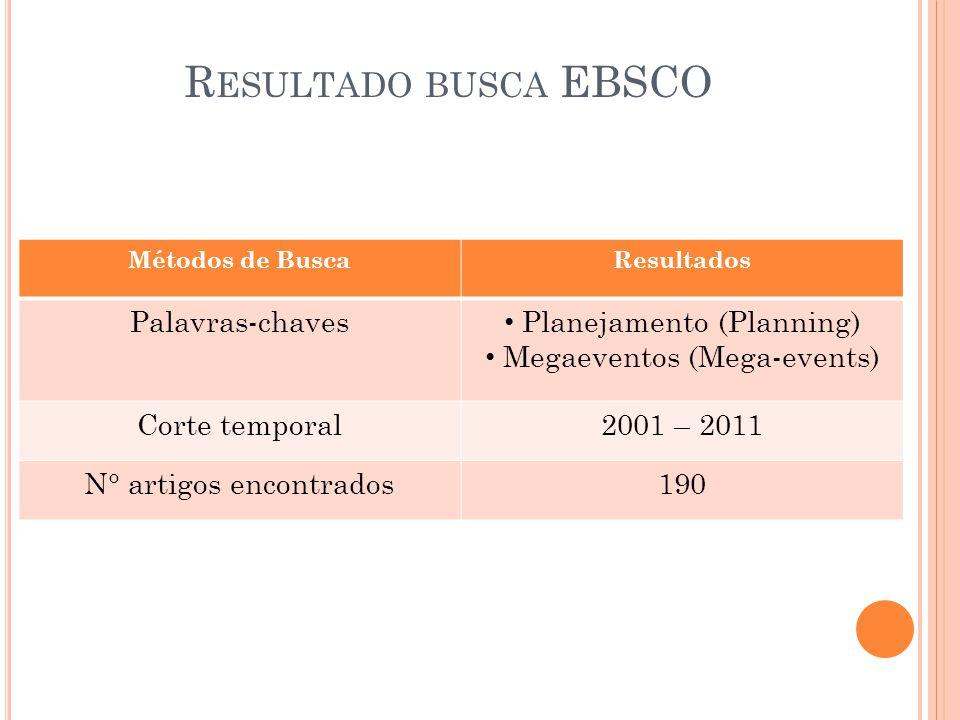 Resultado busca EBSCO Palavras-chaves Planejamento (Planning)