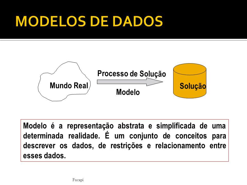 MODELOS DE DADOS Processo de Solução Mundo Real Solução Modelo