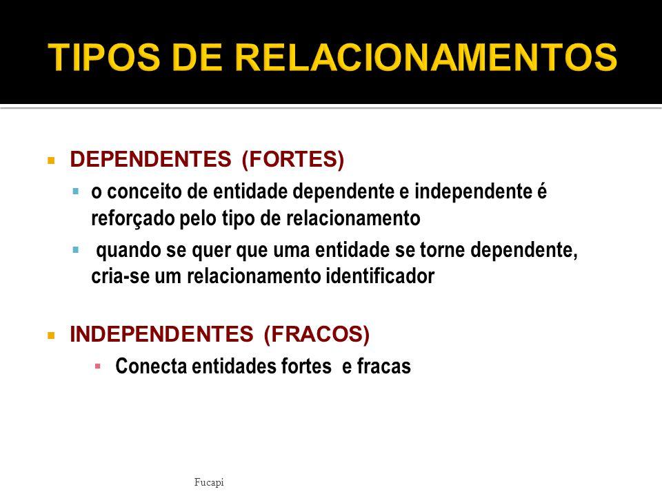 TIPOS DE RELACIONAMENTOS
