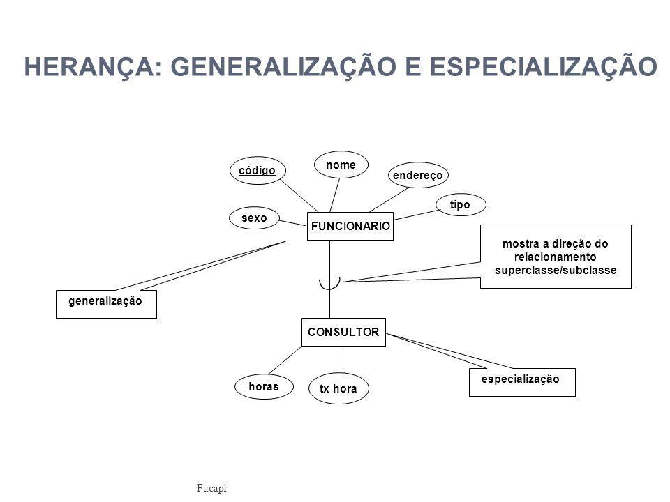 mostra a direção do relacionamento superclasse/subclasse