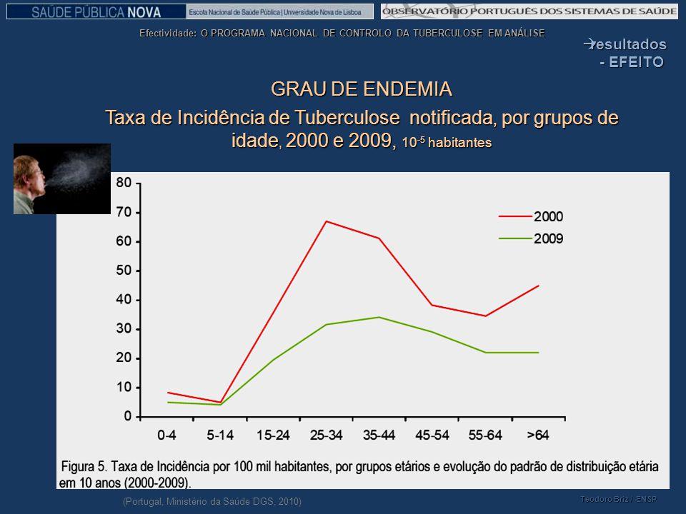 resultados - EFEITO. GRAU DE ENDEMIA. Taxa de Incidência de Tuberculose notificada, por grupos de idade, 2000 e 2009, 10-5 habitantes.