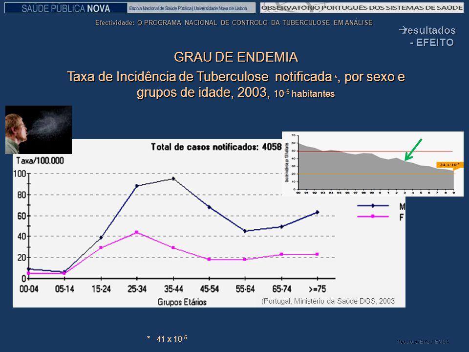 resultados - EFEITO. GRAU DE ENDEMIA. Taxa de Incidência de Tuberculose notificada *, por sexo e grupos de idade, 2003, 10-5 habitantes.