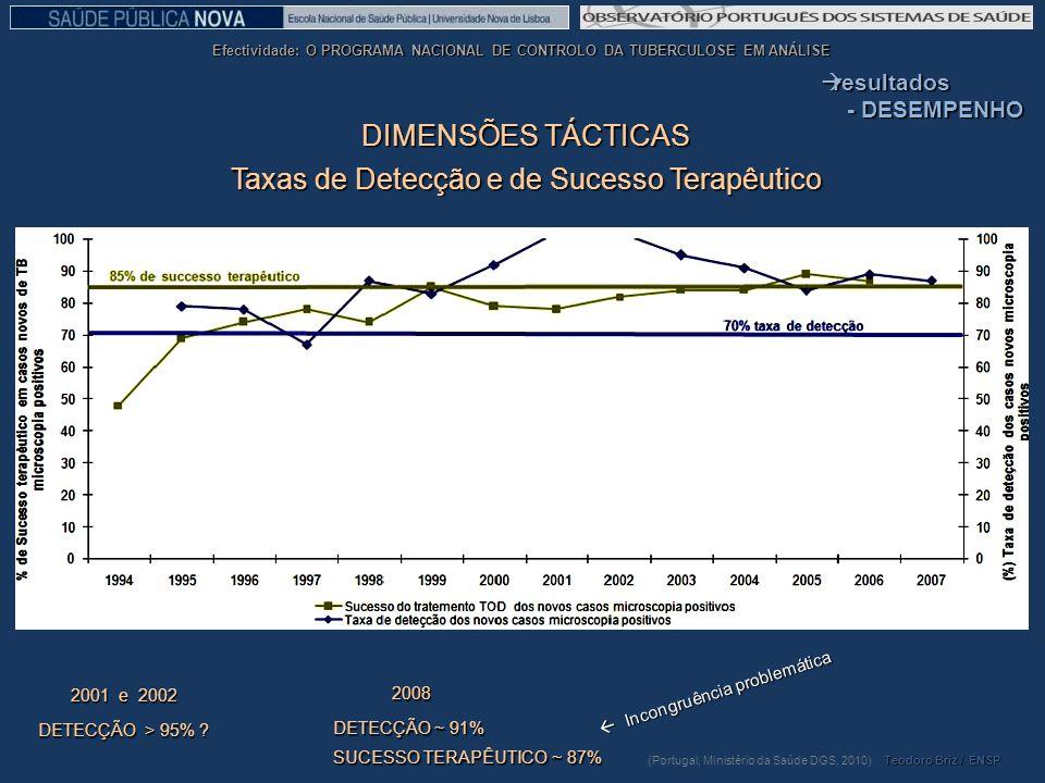 Taxas de Detecção e de Sucesso Terapêutico