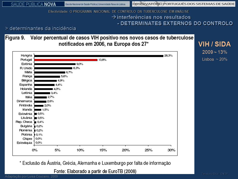 VIH / SIDA interferências nos resultados