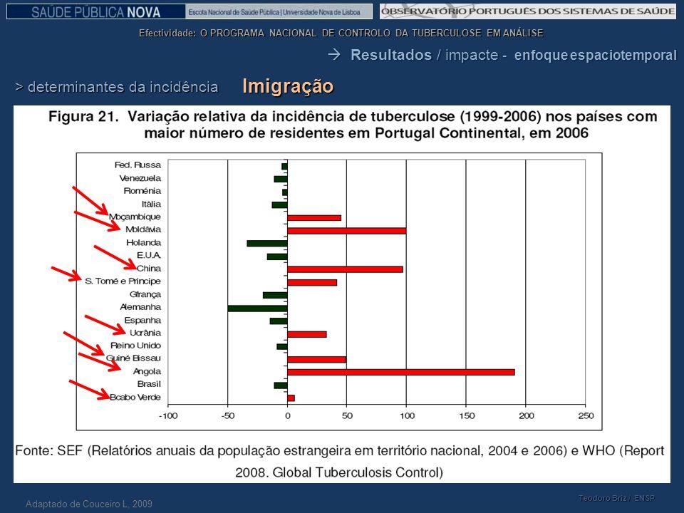 Imigração  Resultados / impacte - enfoque espaciotemporal