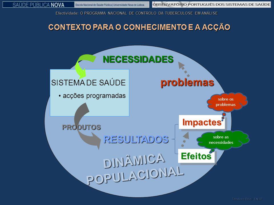 CONTEXTO PARA O CONHECIMENTO E A ACÇÃO DINÂMICA POPULACIONAL