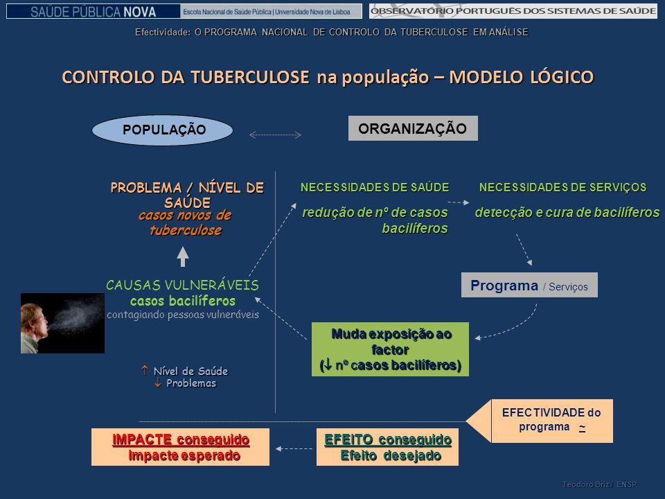 CONTROLO DA TUBERCULOSE na população – MODELO LÓGICO