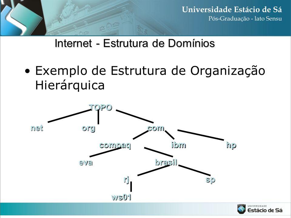 Exemplo de Estrutura de Organização Hierárquica