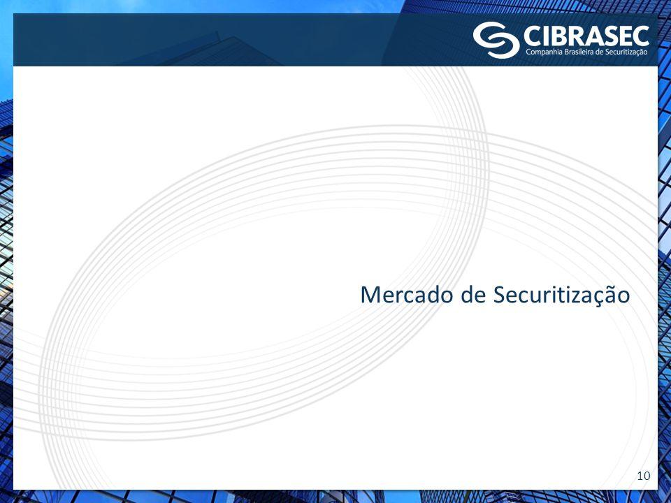 Mercado de Securitização