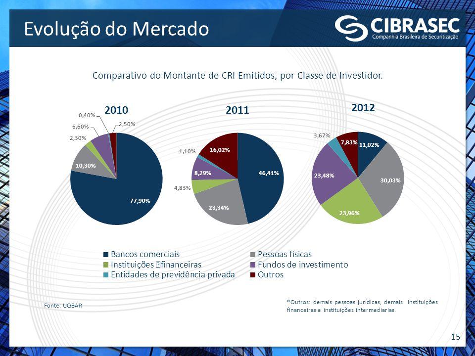 Comparativo do Montante de CRI Emitidos, por Classe de Investidor.
