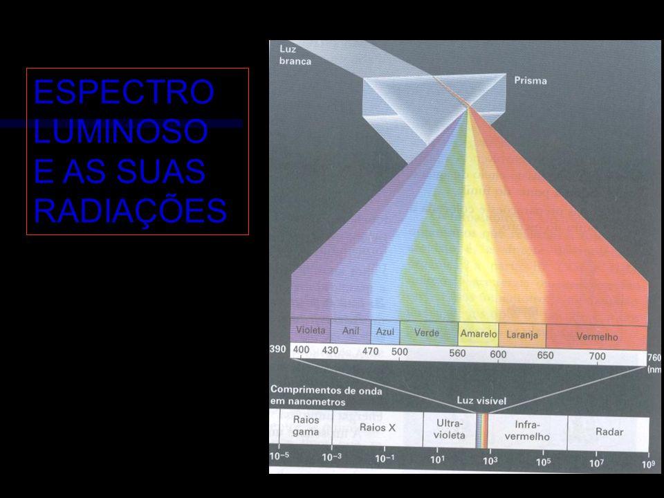 ESPECTRO LUMINOSO E AS SUAS RADIAÇÕES