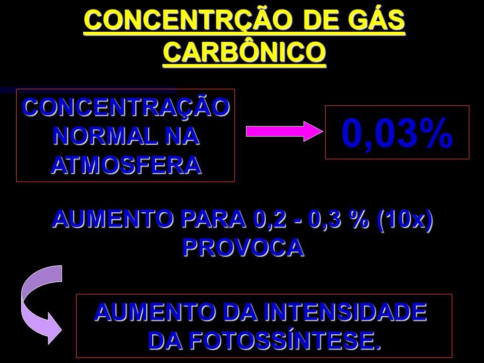 AUMENTO PARA 0,2 - 0,3 % (10x) PROVOCA AUMENTO DA INTENSIDADE