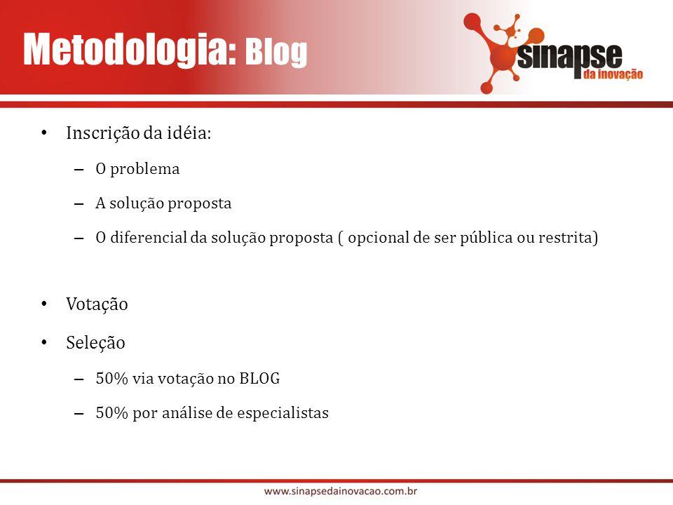 Metodologia: Blog Inscrição da idéia: Votação Seleção O problema