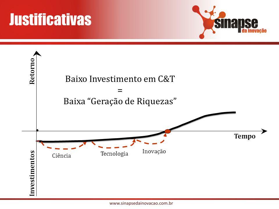 Justificativas Baixo Investimento em C&T = Baixa Geração de Riquezas