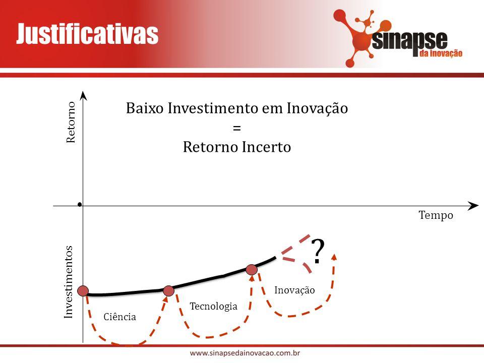 Baixo Investimento em Inovação