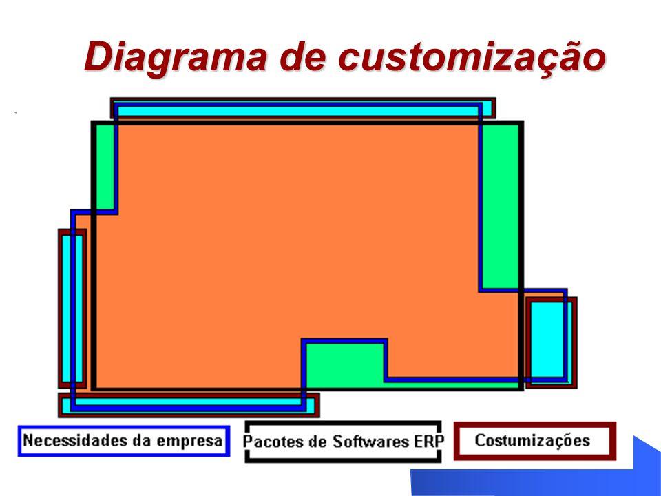 Diagrama de customização