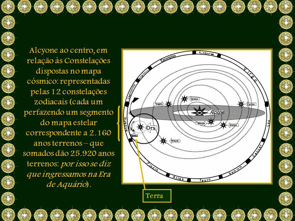 Alcyone ao centro, em relação às Constelações dispostas no mapa cósmico: representadas pelas 12 constelações zodiacais (cada um perfazendo um segmento do mapa estelar correspondente a 2.160 anos terrenos – que somados dão 25.920 anos terrenos: por isso se diz que ingressamos na Era de Aquário).