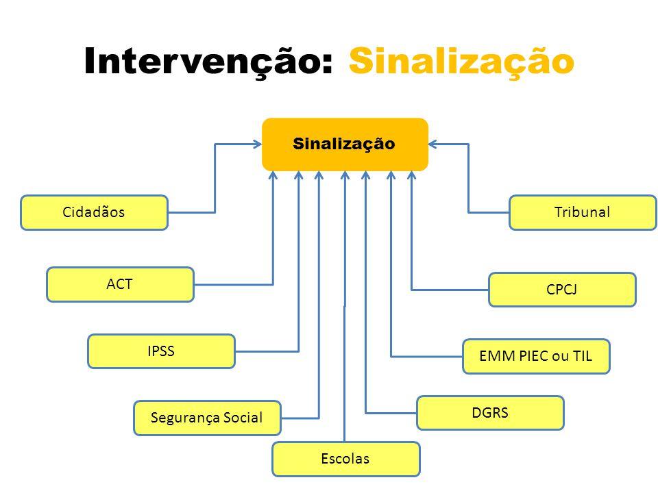 Intervenção: Sinalização