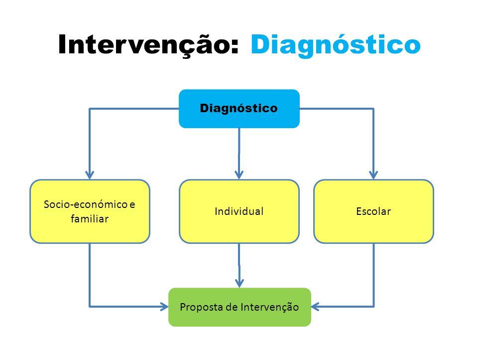 Intervenção: Diagnóstico