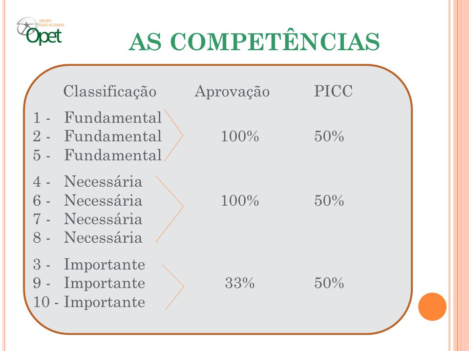 AS COMPETÊNCIAS Classificação Aprovação PICC 1 - Fundamental