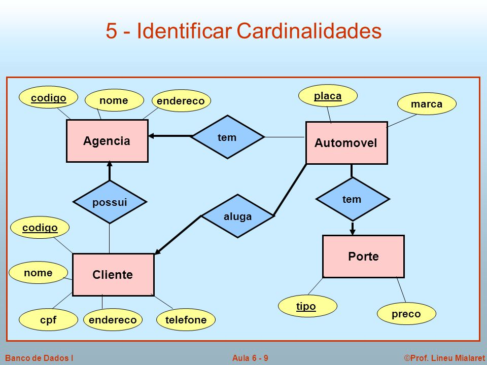 5 - Identificar Cardinalidades