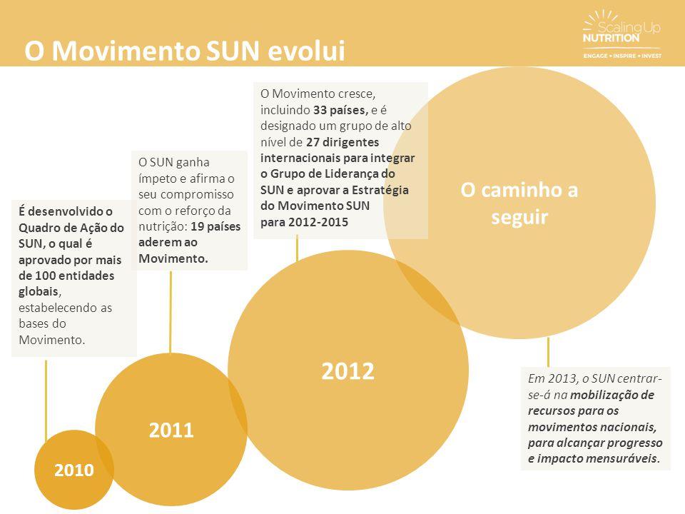 O Movimento SUN evolui 2012 O caminho a seguir 2011 2010